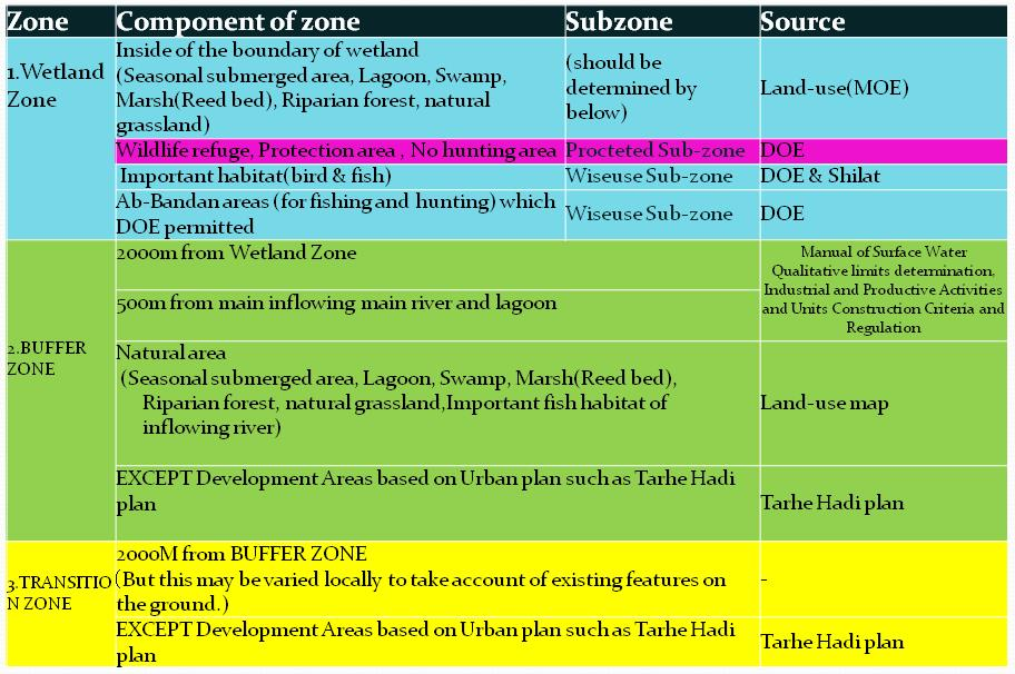 Definition of Zones